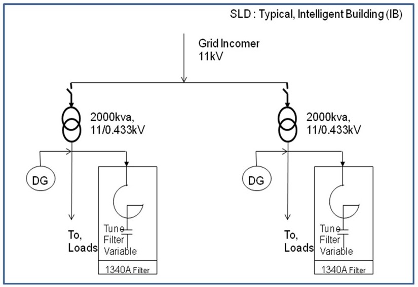 Building SLD and Harmonic Filter