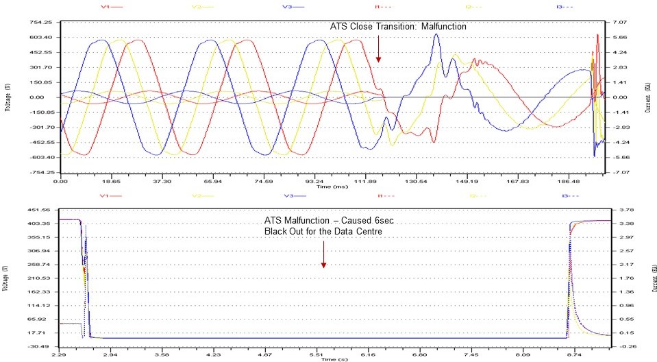 ATS close transition failure and malfunction