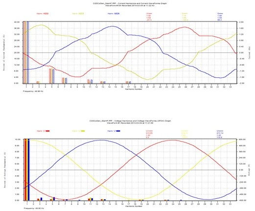 ABB ACS 800 vfd drive harmonics after applying harmonic filter