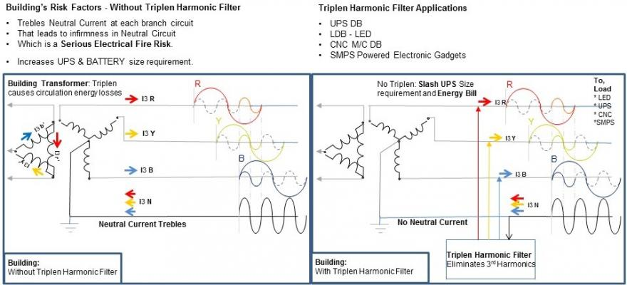 Triplen Harmonic Filter - Neutral Current & Unbalance Eliminator