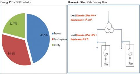 Energy PIE and HarmonicFilter in a Tyre Industry